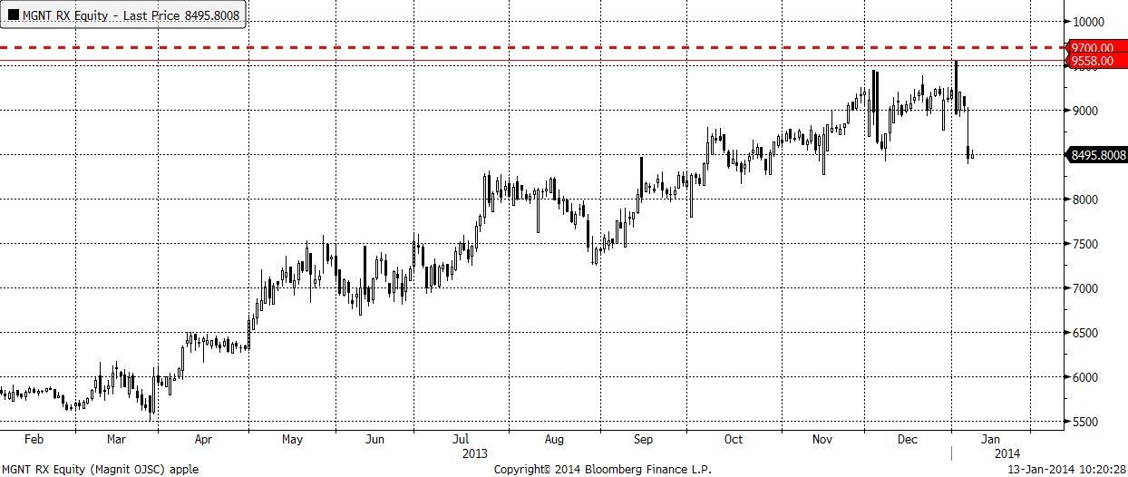 Forex kotirovka iraqi dinar forex rate