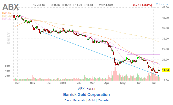 analysis of barrick gold corporation issues